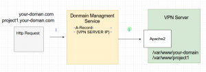 Domain Apache A-Record Architecture